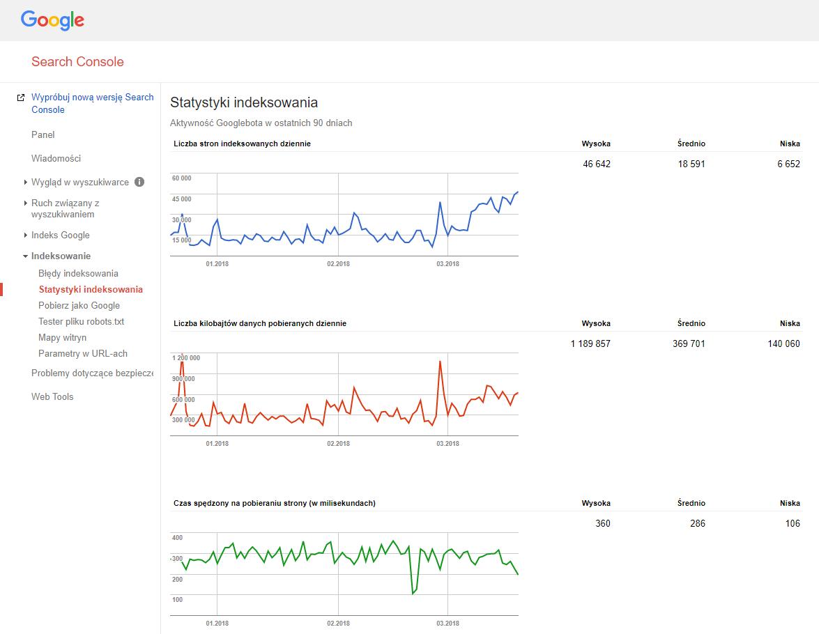 wpływ sitemap na statystyki indeksowania
