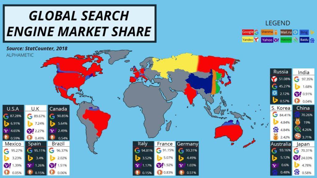wyszukiwarki internetowe na świecie 2018