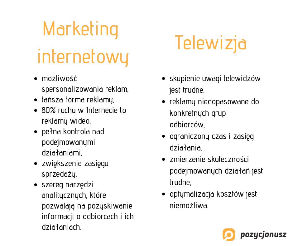 Marketing internetowy a telewizja