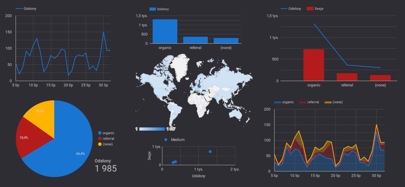 typy wykresów w Google Data Studio