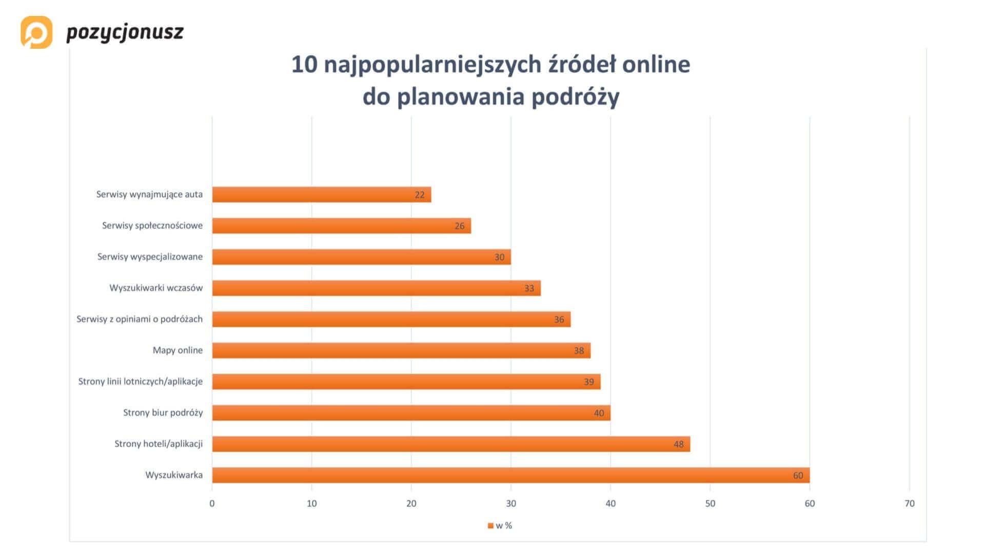 źródła online planowanie podróży badanie google 2014