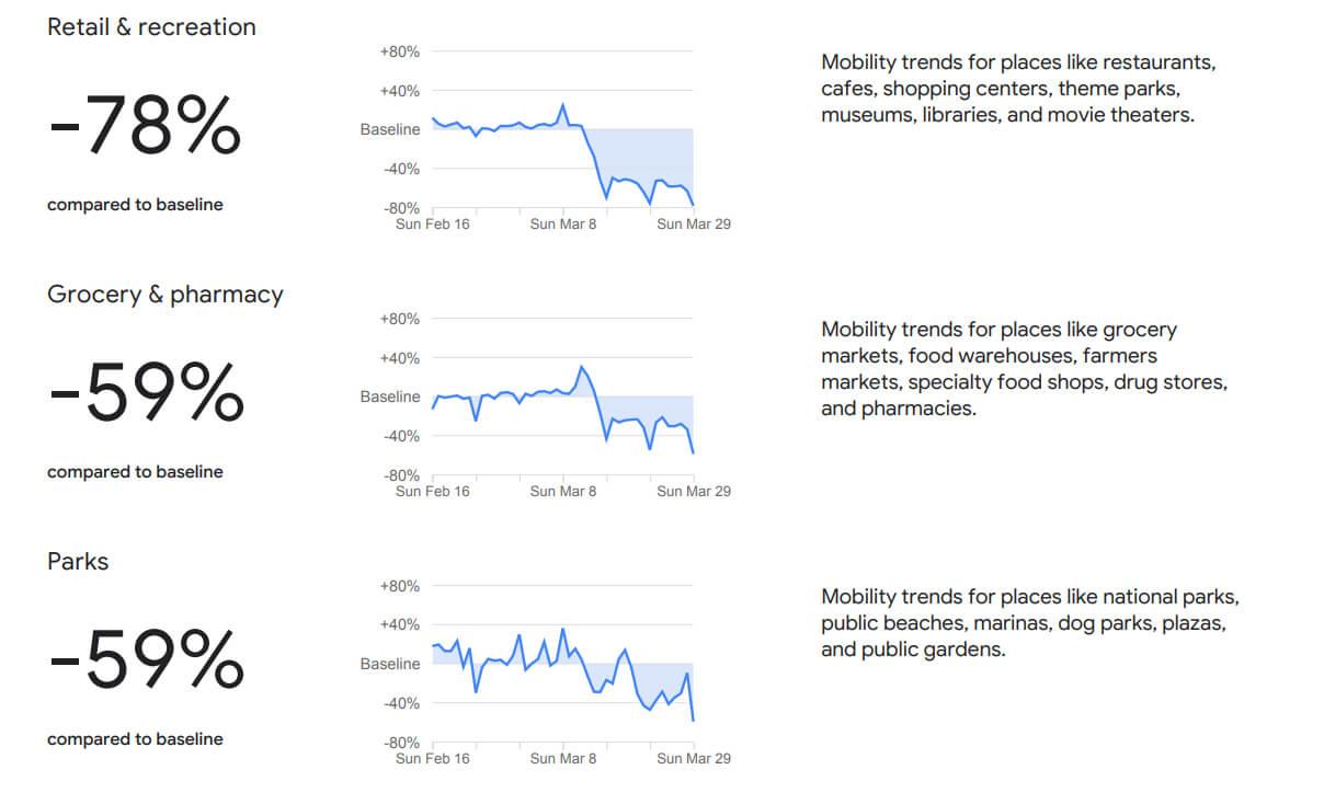 raport o mobilności użytkowników Androida w Polsce w czasie epidemii covid 19