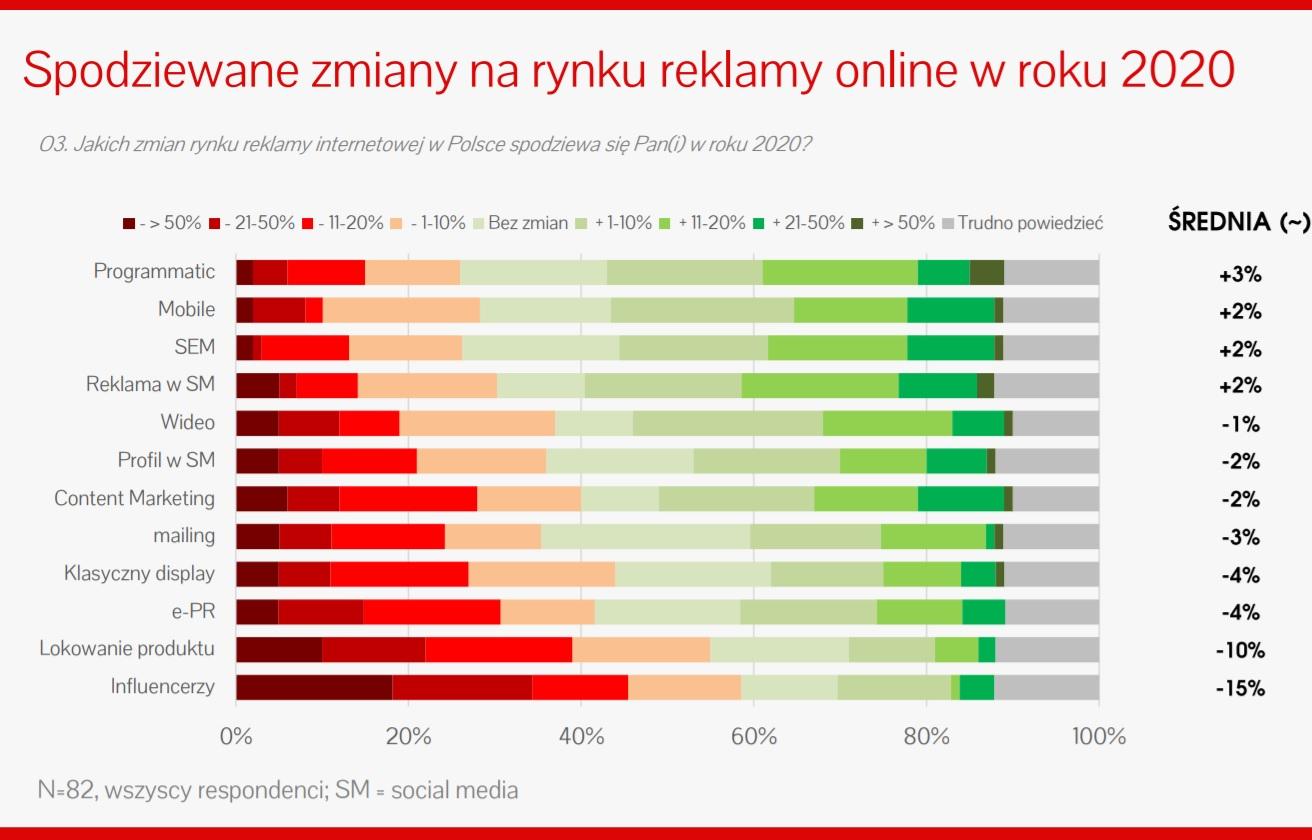 spodziewane zmiany rynek reklamy online 2020 koronawirus
