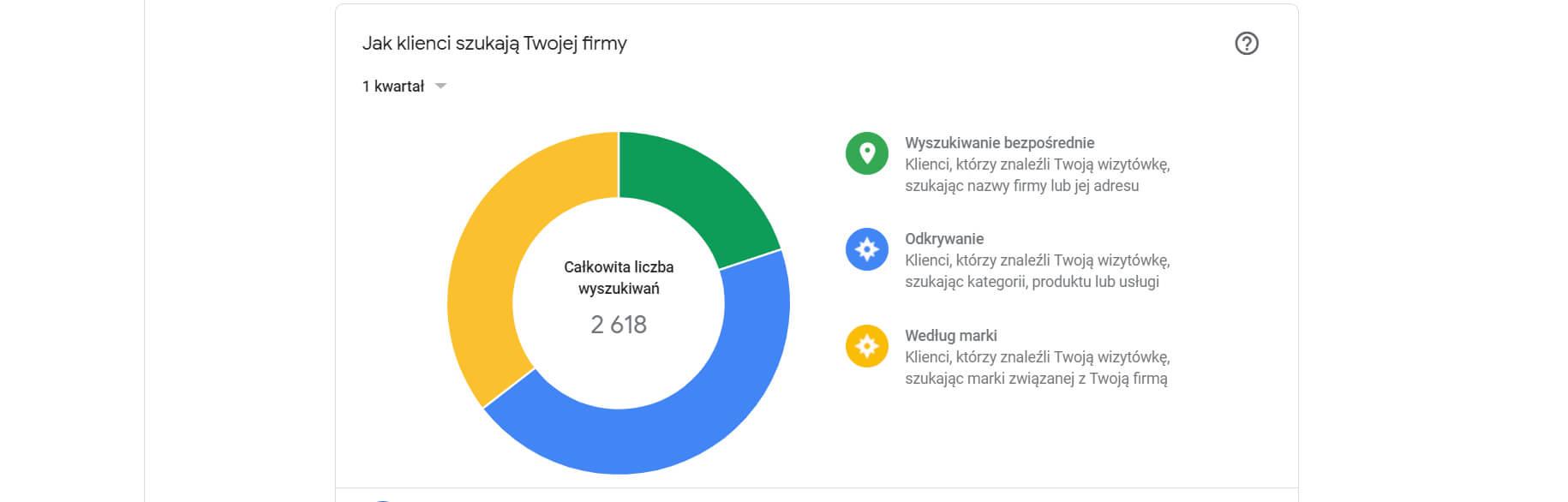 pozycjonowanie w google maps jak klienci wyszukują firmy