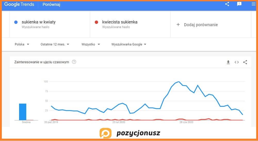 jak korzystać z google trends