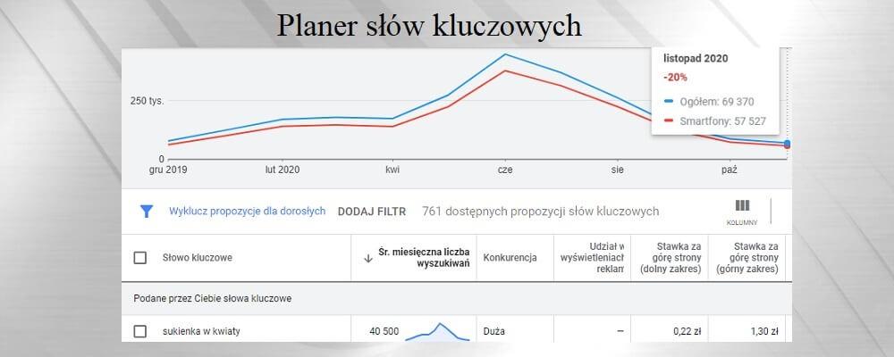 Planer słów kluczowych google ads
