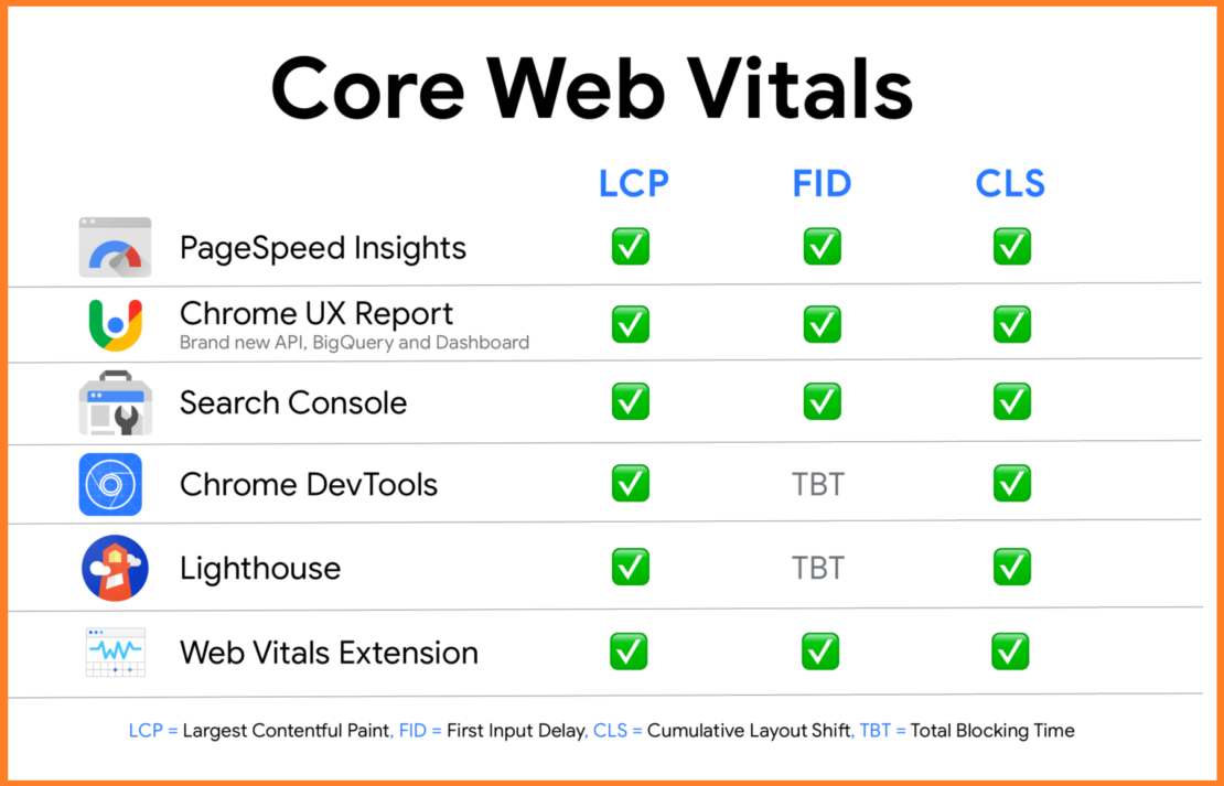 jak mierzyć Core Web Vitals