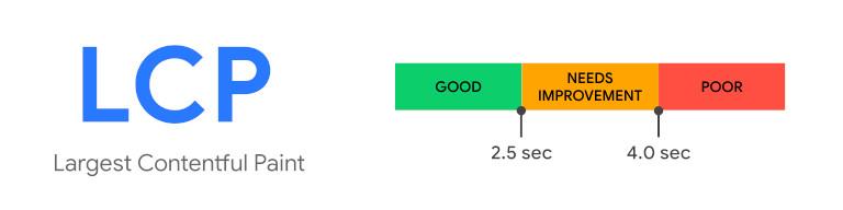 Dobry wynik LCP Google